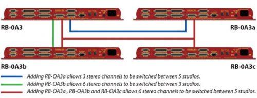 SONIFEX REDBOX RB-OA3C
